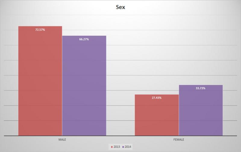 BC Craft Beer Survey - Change in Gender