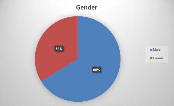01_Gender