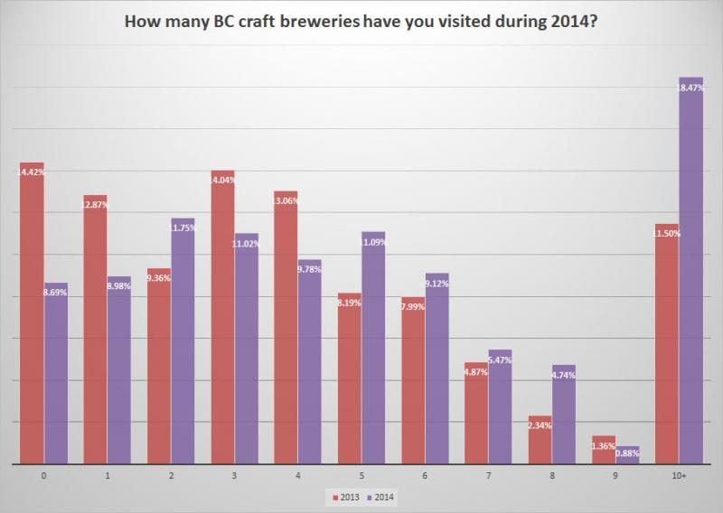 BC Craft Beer Survey - Change in # of breweries visited