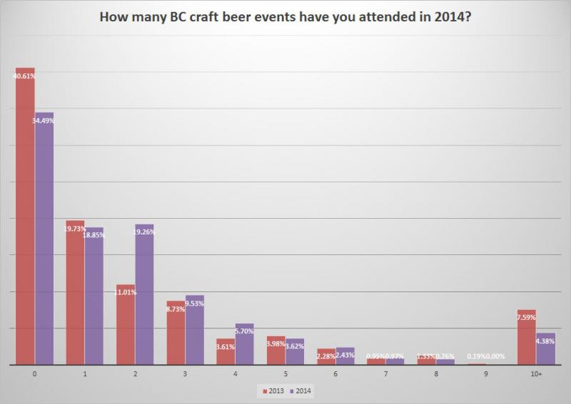 BC Craft Beer Survey - Change in # of events attended