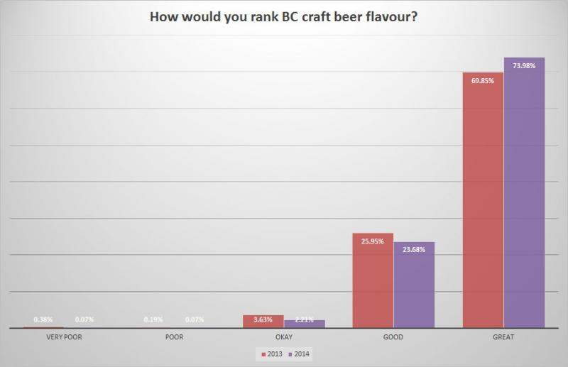 BC Craft Beer Survey - Change in importance of flavour