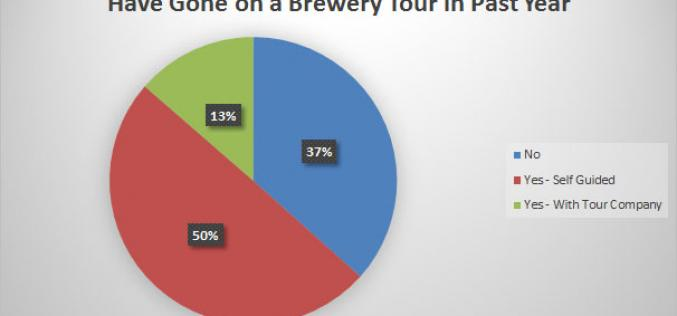2014 BC Craft Beer Survey Results – The State of Craft Beer