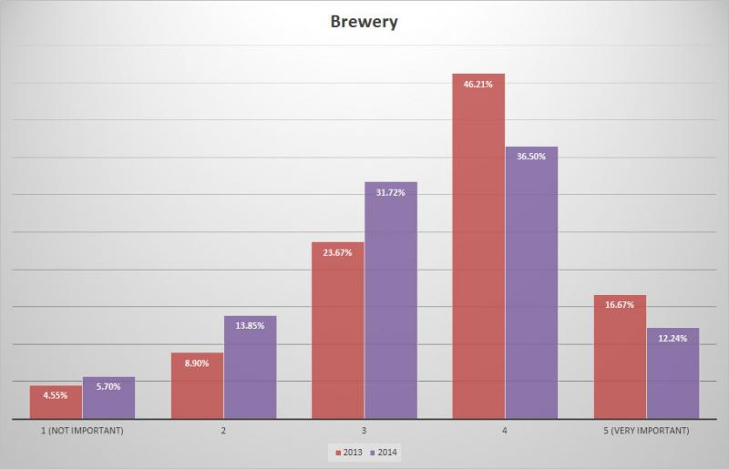 BC Craft Beer Survey - Change in importance of brewery