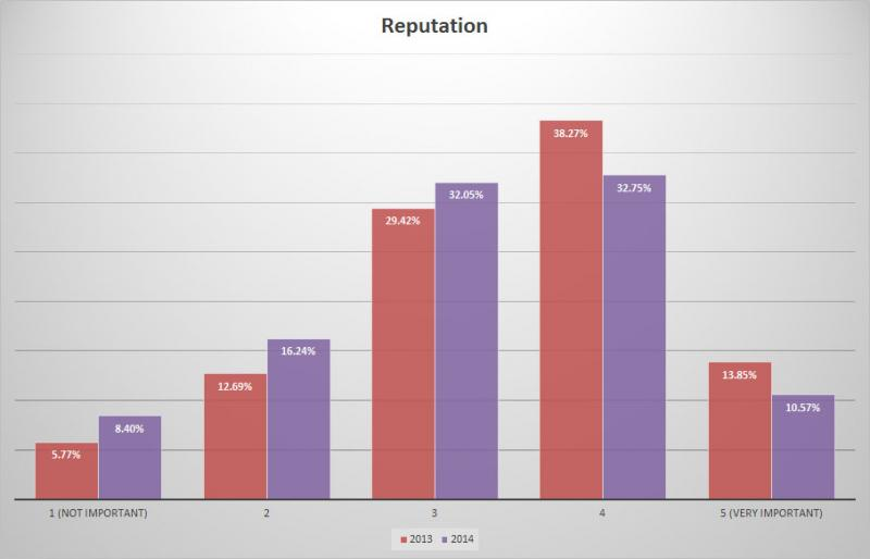 BC Craft Beer Survey - Change in importance of reputation