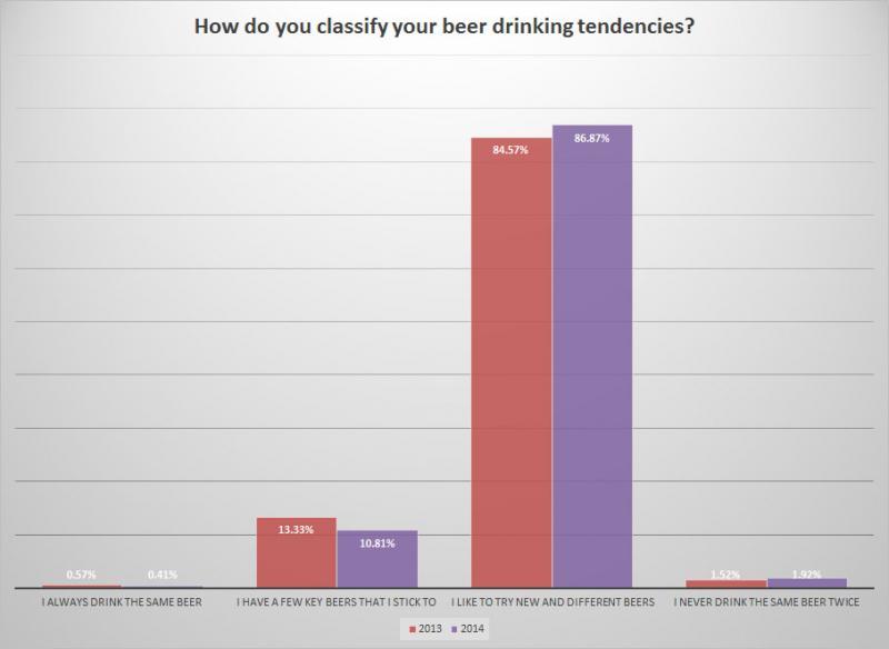 BC Craft Beer Survey - Change in drinking tendencies