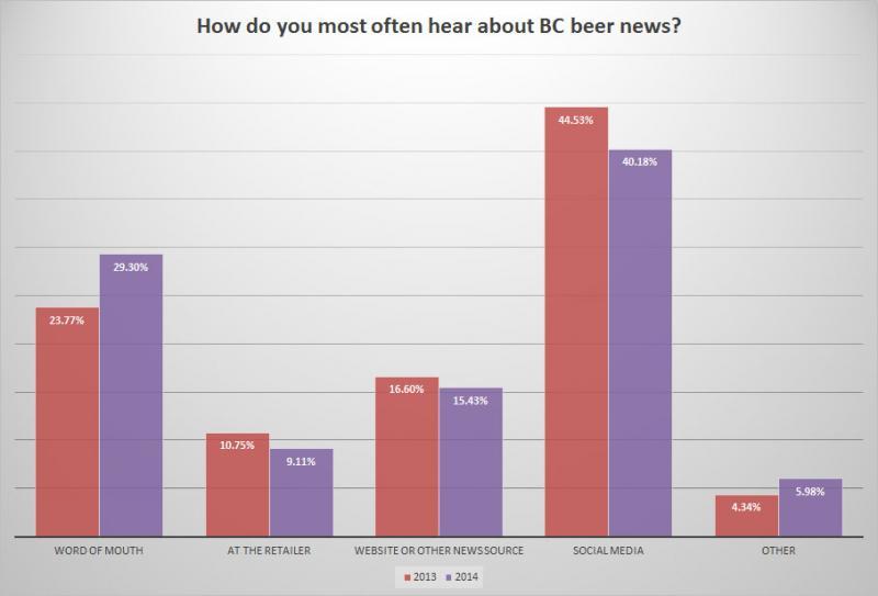 BC Craft Beer Survey - Change in news source