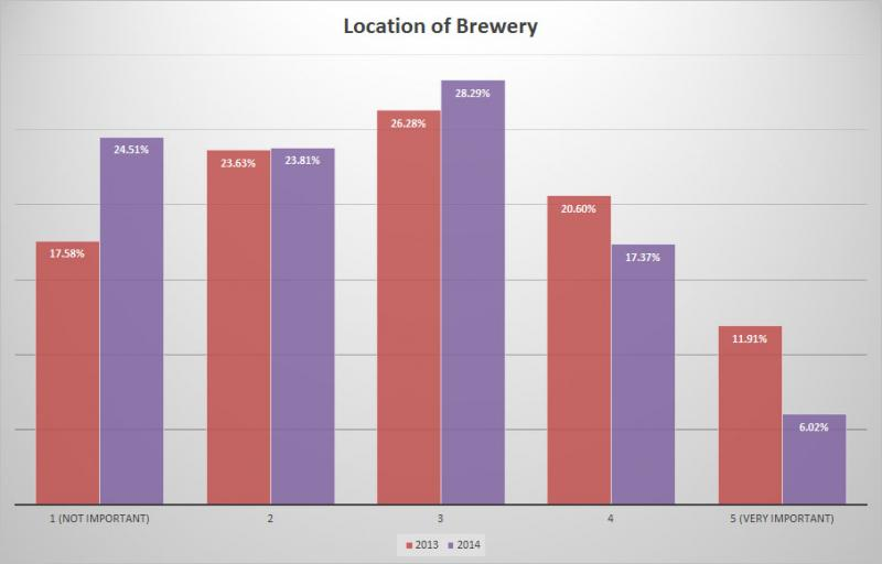BC Craft Beer Survey - Change in importance of location