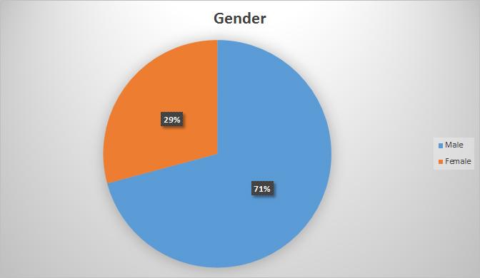 01-Gender