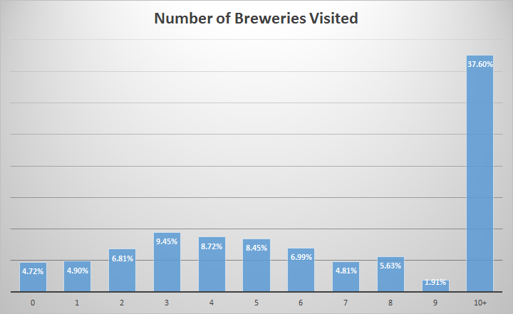 05-Breweries
