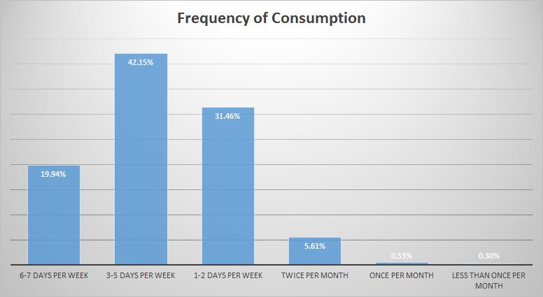 06-Consumption