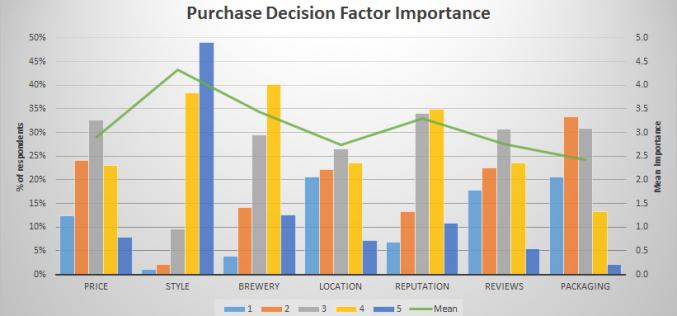 2015 BC Craft Beer Survey Results – The State of Craft Beer