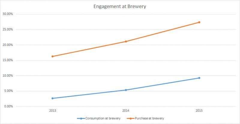 10-BreweryEngagement
