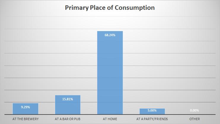 10-placeofconsumption
