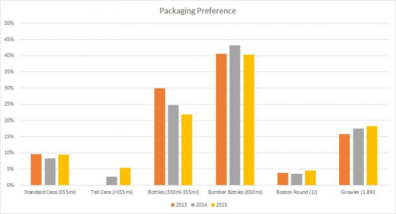12-PackagingPreference