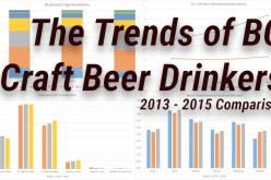 2015 BC Craft Beer Trends – The changing environment of craft beer
