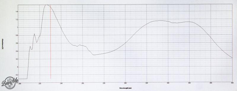 Hop Testing - Alpha & Beta Acid Content