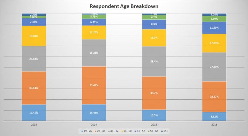 Trends of BC Craft Beer - Age