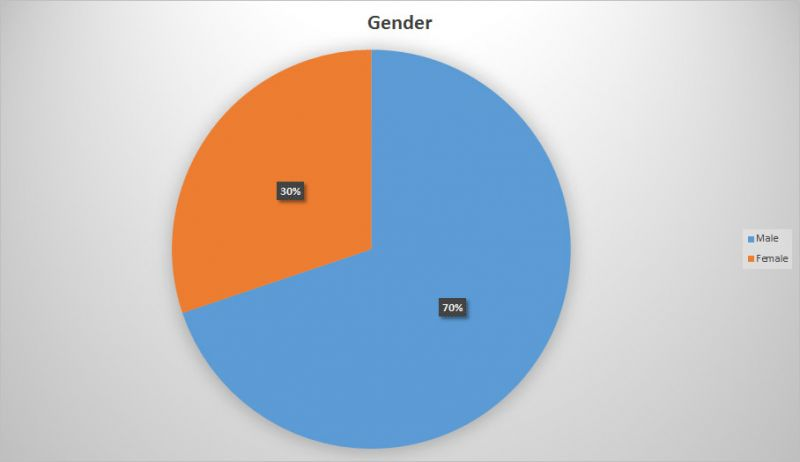 BC Craft Beer Stats - Gender