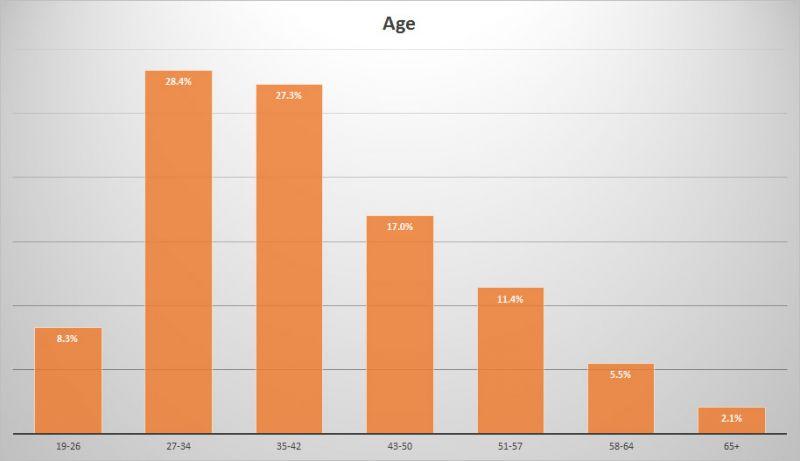 BC Craft Beer Stats - Age