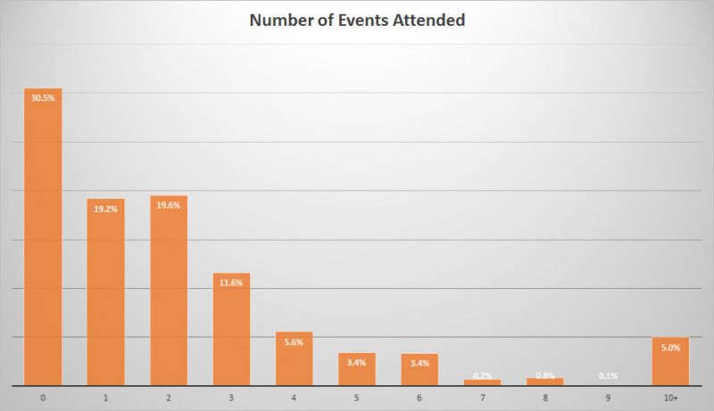 BC Craft Beer Stats - Events