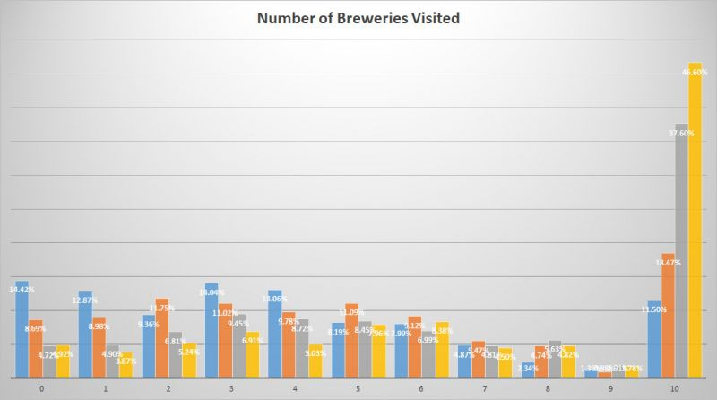 Trends of BC Craft Beer - Brewery Visits