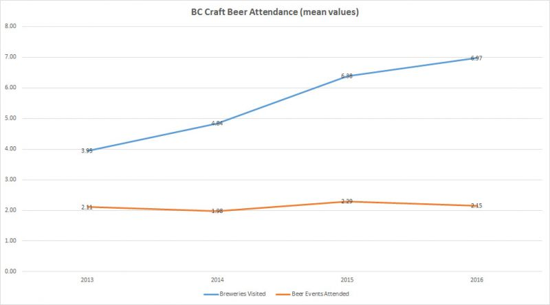 Trends of BC Craft Beer - Engagement
