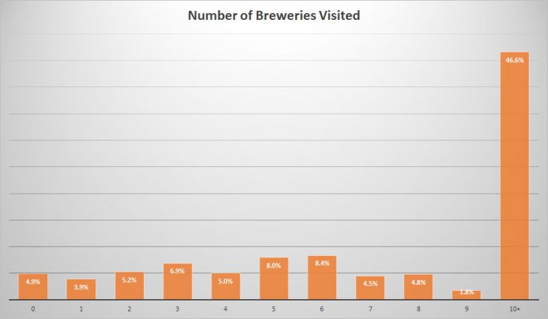 BC Craft Beer Stats - Brewery Visits