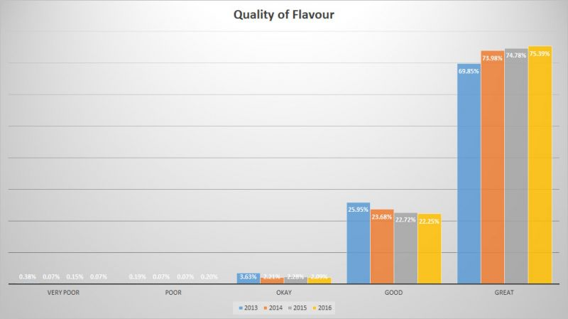 Trends of BC Craft Beer - Flavour Quality