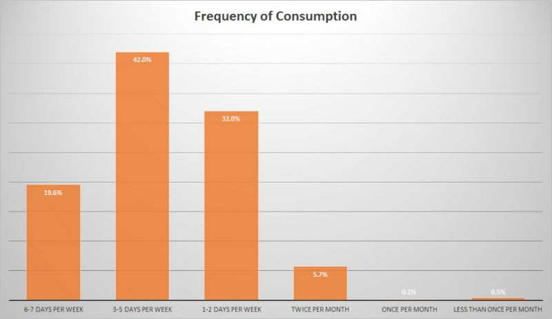 BC Craft Beer Stats - Frequency of Consumption