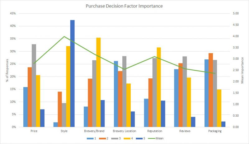 BC Craft Beer Stats - Purchase Decision