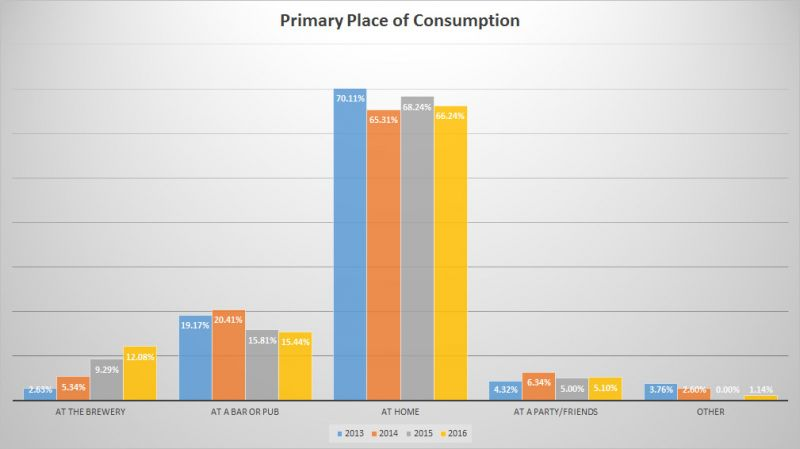 Trends of BC Craft Beer - Place of Consumption