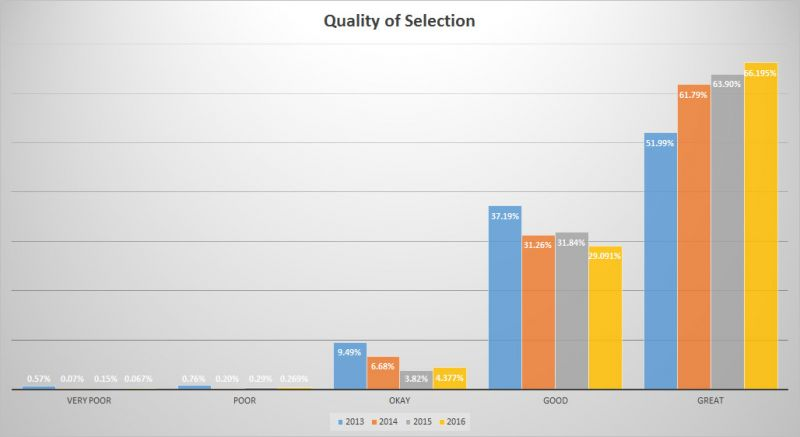 Trends of BC Craft Beer - Beer Selection
