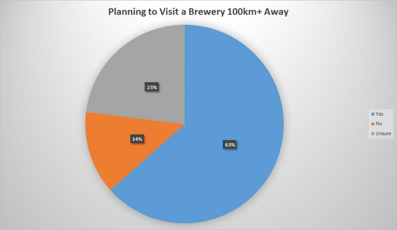 BC Craft Beer Stats - Beer Tourism
