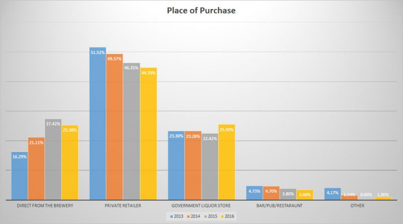 Trends of BC Craft Beer - Place of Purchace