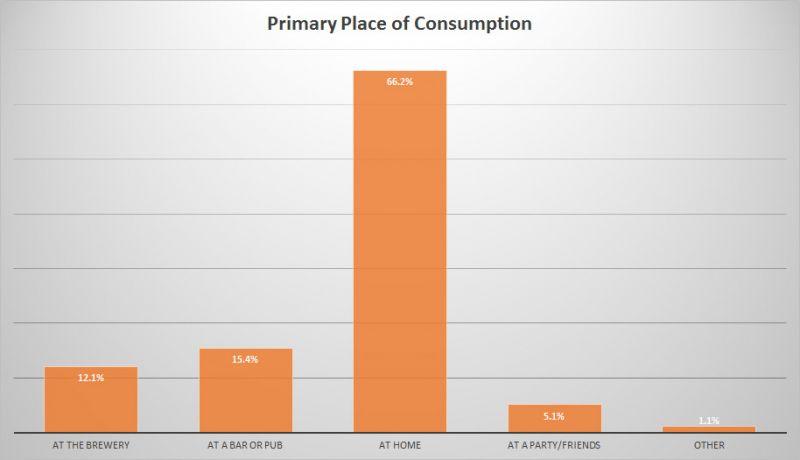 BC Craft Beer Stats - Consumption Location