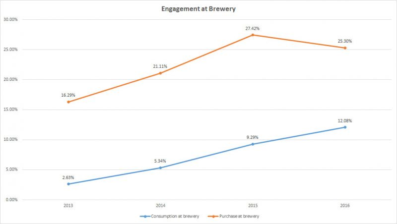Trends of BC Craft Beer - Brewery Engagement