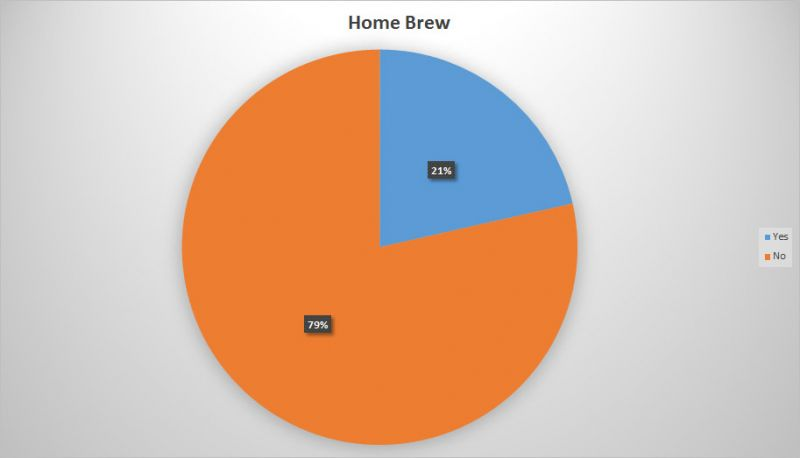 BC Craft Beer Stats - Home Brewing