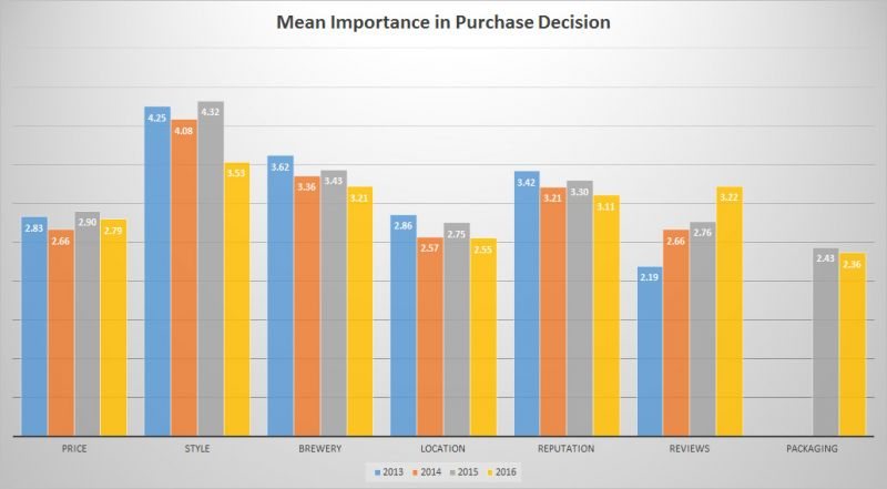 Trends of BC Craft Beer - Purchase Influence