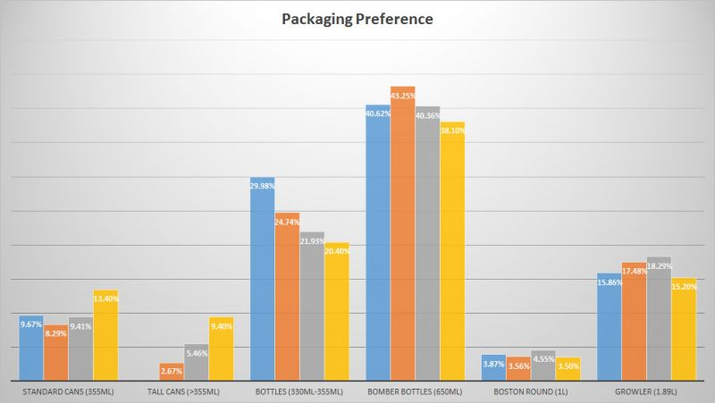 Trends of BC Craft Beer - Packaging Preference