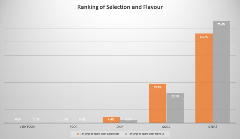 BC Craft Beer Stats - Selection & Flavour