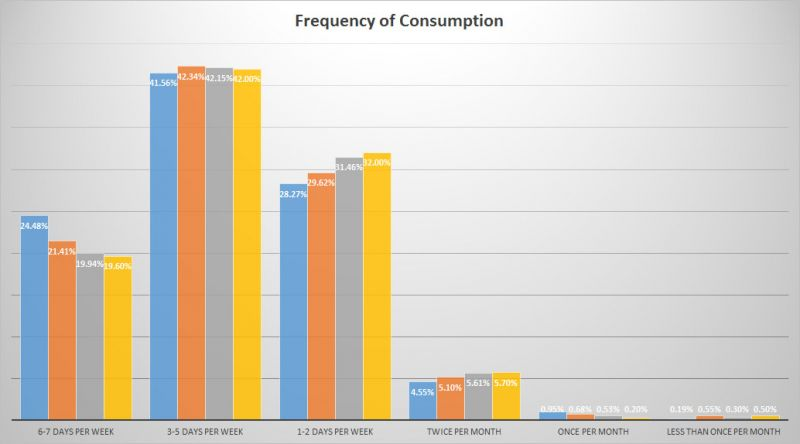 Trends of BC Craft Beer - Consumption Frequency