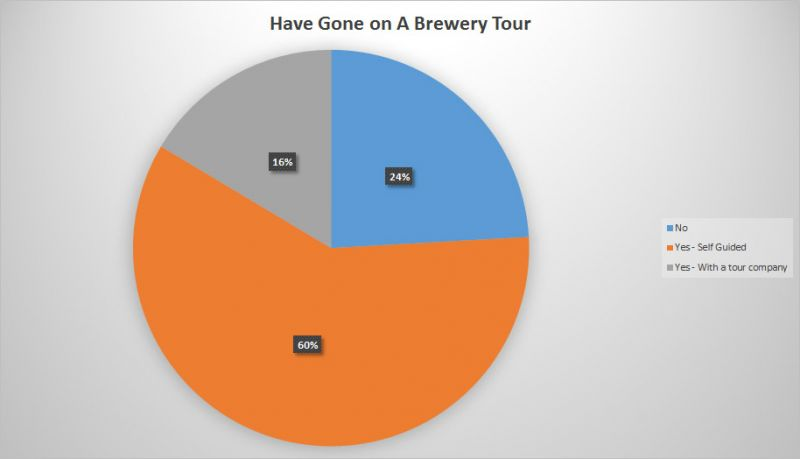 BC Craft Beer Stats - Brewery Tour