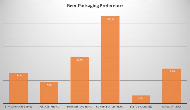 BC Craft Beer Stats - Packaging Preference