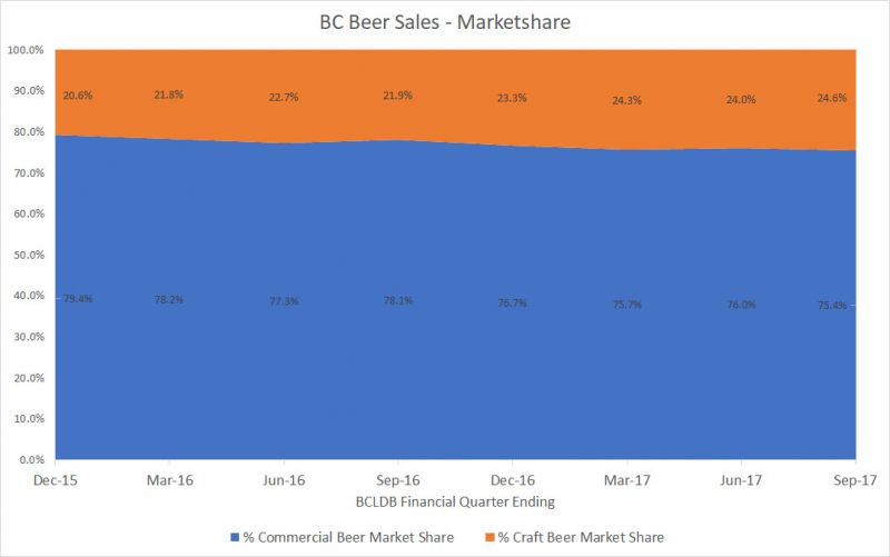 BC Craft Beer Marketshare - September 2017