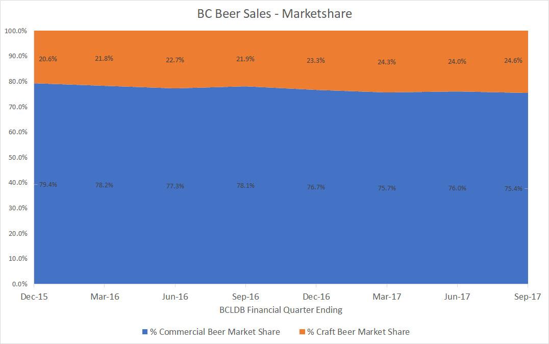 Craft Beer Market Share Bc