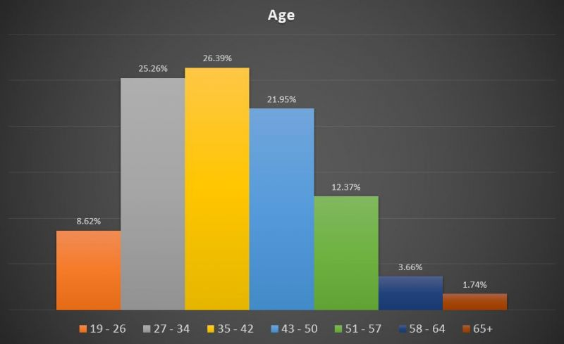 BC Craft Beer drinkers age