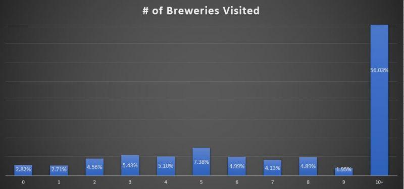 BC Craft Beer breweries visisted