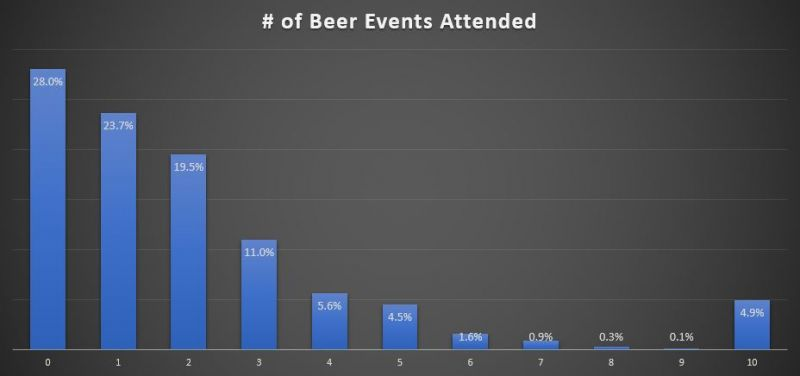 BC Craft Beer event attendance