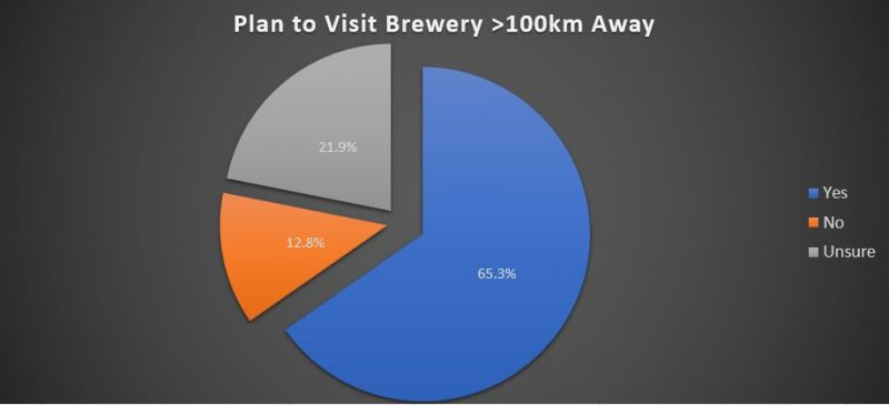 BC Craft Beer brewery tourism