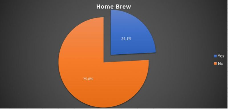 BC Craft Beer home brewing